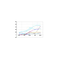 Financial Analysis: TRAC